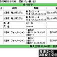 2013/06/09 阪神01R