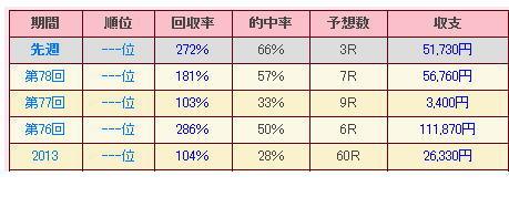 Seiseki2013040506_2